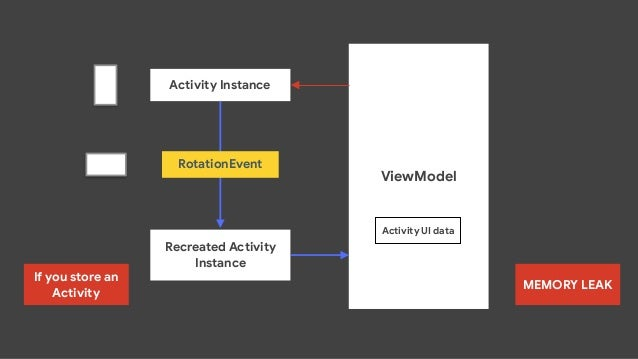 public static ViewModelProvider of(@NonNull FragmentActivity activity, @Nullable Factory factory) { Application applicatio...