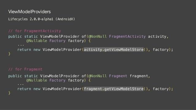 ViewModelStore  ViewModel2 FragmentA  ViewModel3 ViewModelStore  ViewModel1 ViewModel1 ViewModelProvider ViewModelProvider...