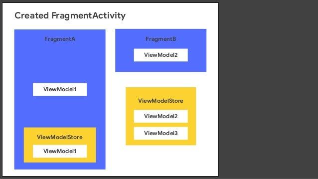 ViewModelStore  ViewModel2 ViewModel3 ViewModelStore  ViewModel1 FragmentA  ViewModel1 ViewModelProvider ViewModelProvider...