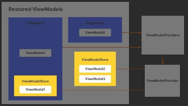 FragmentActivity Restore All fragment state @Override protected void onCreate(@Nullable Bundle savedInstanceState) { ··· N...