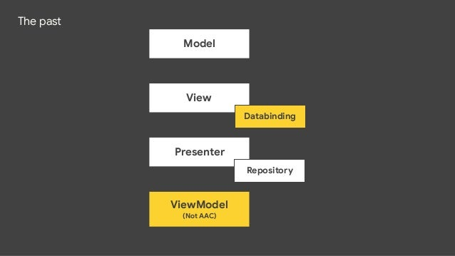 ViewModel ! The Lifecycle Library's ViewModel class  ! android.arch.lifecycle -> androidx.lifecycle  ! Provides data for U...