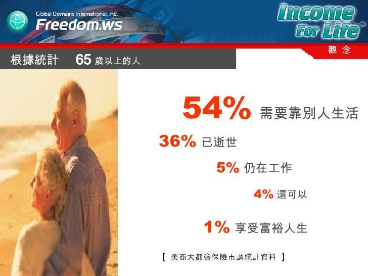 根據統計  65 歲 以上的人 54% 需要靠別人生活 36% 已逝世 5% 仍在工作 4% 還可以 1% 享受富裕人生 [  美商大都會保險市調統計資料  ] 觀  念
