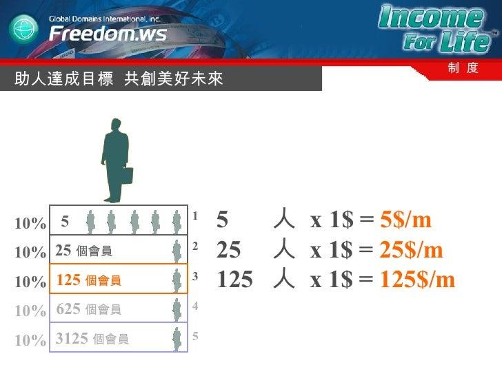 助人達成目標  共創美好未來 制  度 3125 個會員   625 個會員   25 個會員   10% 10% 10% 10% 10% 1 2 3 4 5 5  125 個會員   5  人  x   1$ =  5$/m 25  人  x...