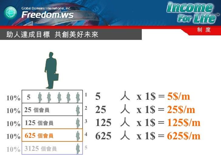 助人達成目標  共創美好未來 制  度 3125 個會員   125 個會員   25 個會員   10% 10% 10% 10% 10% 1 2 3 4 5 5  625 個會員   5  人  x   1$ =  5$/m 25  人  x...