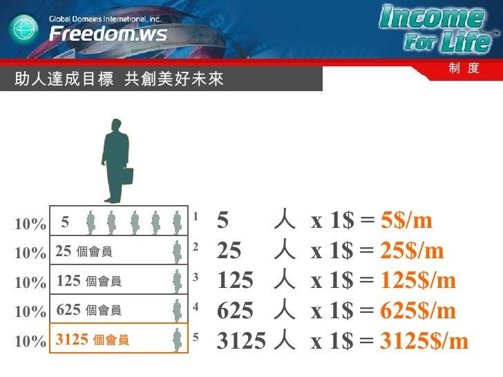 助人達成目標  共創美好未來 制  度 125 個會員   25 個會員   10% 10% 10% 10% 10% 1 2 3 4 5 5  625 個會員   3125 個會員   5  人  x   1$ =  5$/m 25  人  x...