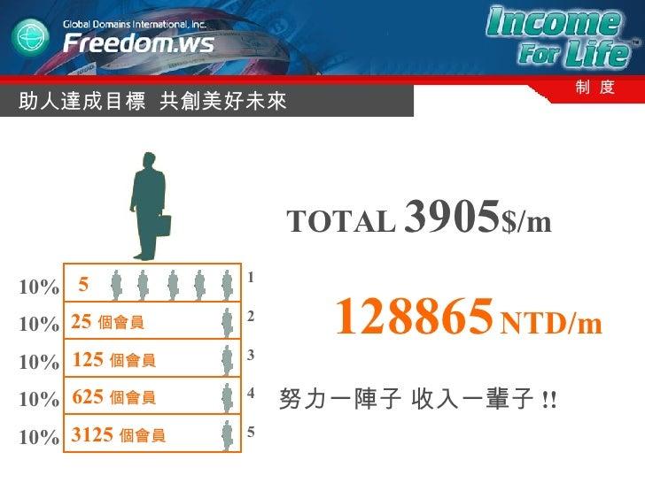 助人達成目標  共創美好未來 制  度 3125 個會員   625 個會員   125 個會員   25 個會員   10% 10% 10% 10% 10% 1 2 3 4 5 5   TOTAL  3905 $/m 128865  NTD/...