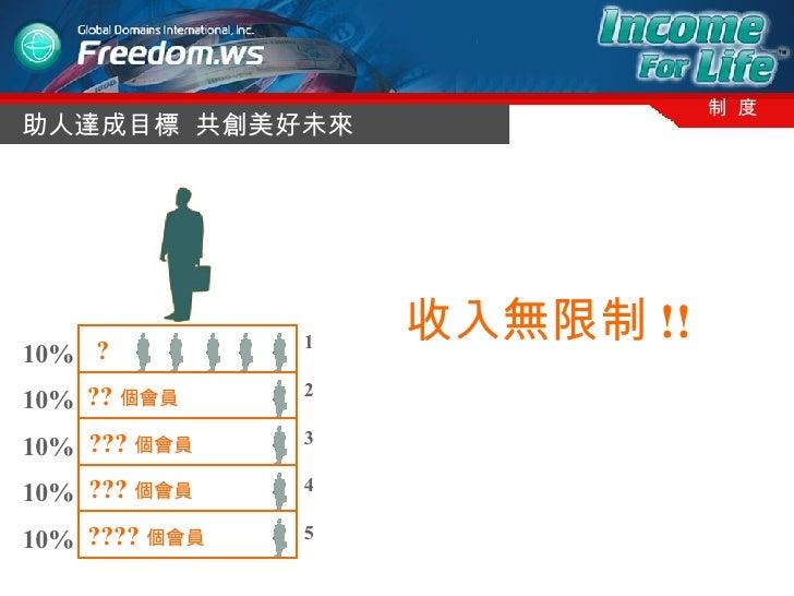 助人達成目標  共創美好未來 制  度 ???? 個會員   ??? 個會員   ??? 個會員   ?? 個會員   10% 10% 10% 10% 10% 1 2 3 4 5 ?   收入無限制 !!