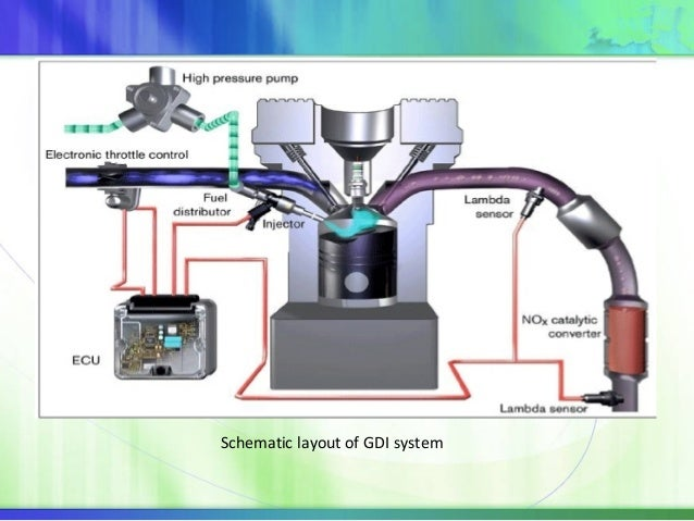 Gasoline Direct Injection System Gdi For Euro on Gasoline Direct Injection System Diagram
