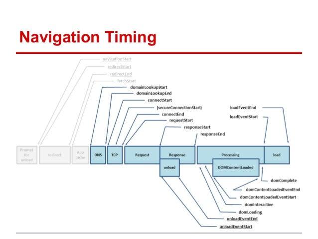 Navigation Timing
