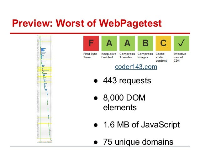 Preview: Worst of WebPagetest● 2 MB page weight● 26 second load time● 17 second repeat viewwww.taboradelaide.edu.au/