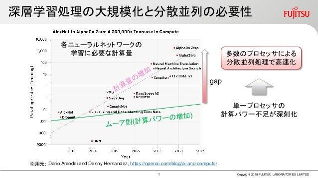 Gdlc11 fujitsu labs Slide 2