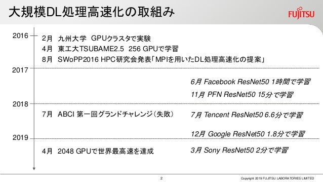 Gdlc11 fujitsu labs Slide 3