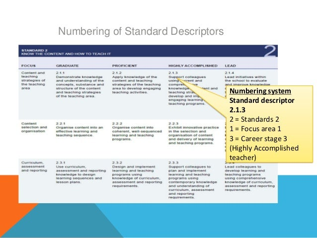 Graduate teaching standards