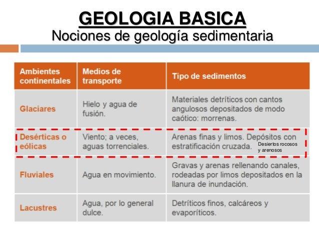 GEOLOGIA BASICA Nociones de geología sedimentaria Desiertos rocosos y arenosos