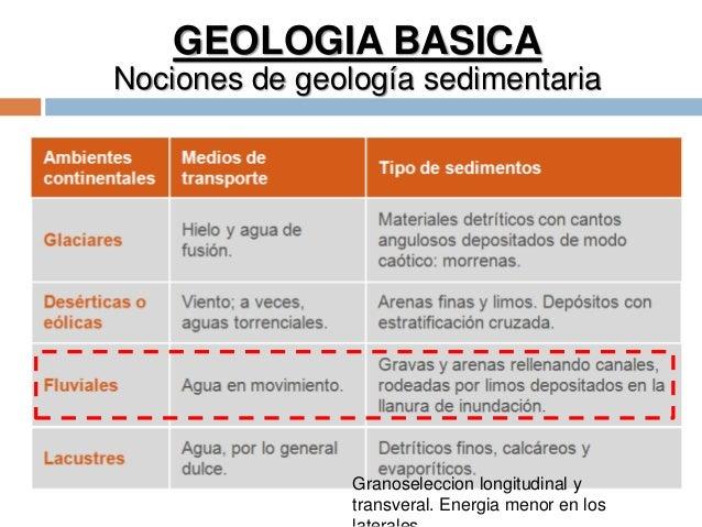GEOLOGIA BASICA Nociones de geología sedimentaria Granoseleccion longitudinal y transveral. Energia menor en los
