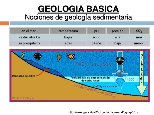 GEOLOGIA BASICA Nociones de geología sedimentaria http://www.geovirtual2.cl/geologiageneral/ggcap05c-
