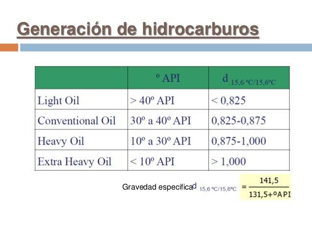 Generación de hidrocarburos Gravedad especifica