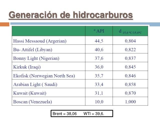 Generación de hidrocarburos Brent = 38,06 WTI = 39,6.
