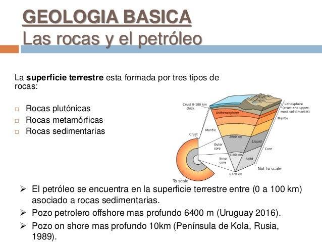 GEOLOGIA BASICA Las rocas y el petróleo La superficie terrestre esta formada por tres tipos de rocas:  Rocas plutónicas ...