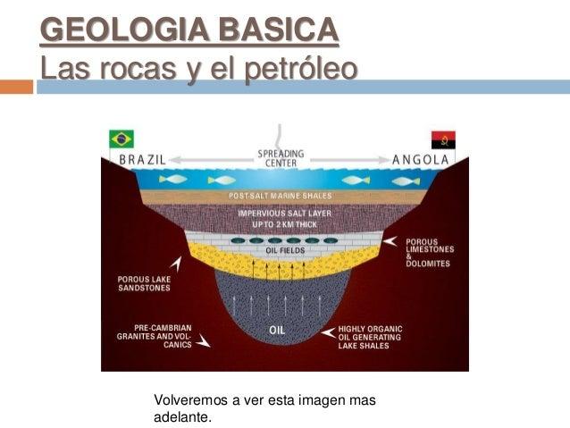 Volveremos a ver esta imagen mas adelante. GEOLOGIA BASICA Las rocas y el petróleo