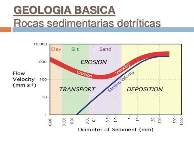 GEOLOGIA BASICA Rocas sedimentarias detríticas
