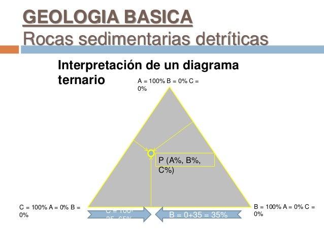 A = 100% B = 0% C = 0% B = 100% A = 0% C = 0% C = 100% A = 0% B = 0% P (A%, B%, C%) C = 100- 35=65% B = 0+35 = 35% Interpr...