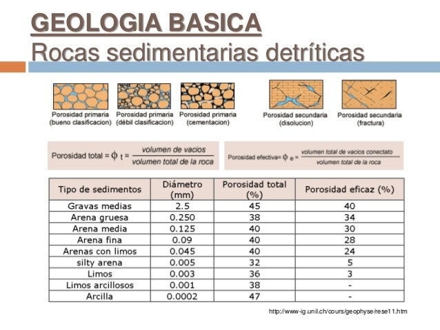 http://www-ig.unil.ch/cours/geophyse/rese11.htm GEOLOGIA BASICA Rocas sedimentarias detríticas