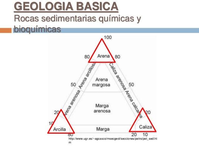 http://www.ugr.es/~agcasco/msecgeol/secciones/petro/pet_sed.ht m GEOLOGIA BASICA Rocas sedimentarias químicas y bioquímicas