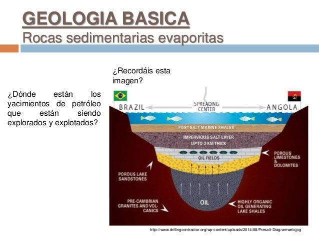 ¿Recordáis esta imagen? ¿Dónde están los yacimientos de petróleo que están siendo explorados y explotados? GEOLOGIA BASICA...