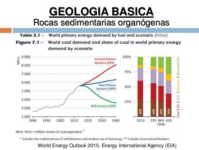 GEOLOGIA BASICA Rocas sedimentarias organógenas 1 World Energy Outlook 2015. Energy International Agency (EIA)
