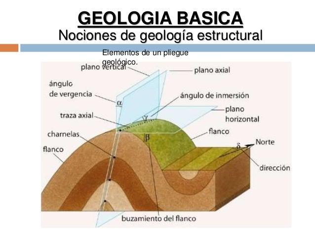 GEOLOGIA BASICA Nociones de geología estructural Elementos de un pliegue geológico.