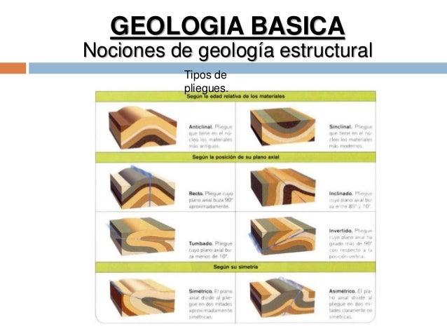 GEOLOGIA BASICA Nociones de geología estructural Tipos de pliegues.