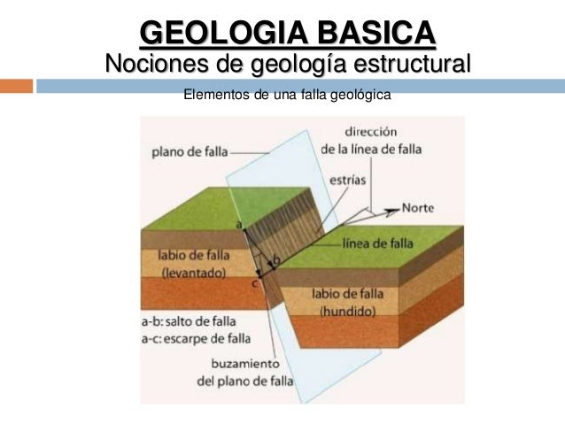 GEOLOGIA BASICA Nociones de geología estructural Elementos de una falla geológica