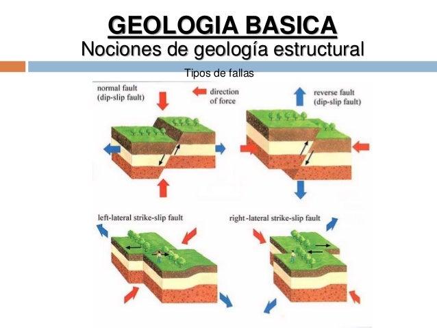 GEOLOGIA BASICA Nociones de geología estructural Tipos de fallas