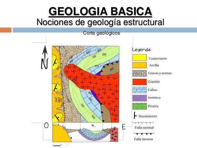 GEOLOGIA BASICA Nociones de geología estructural Corte geológicos