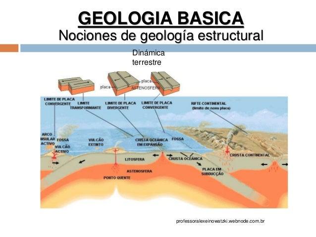 GEOLOGIA BASICA Nociones de geología estructural Dinámica terrestre professoralexeinowatzki.webnode.com.br