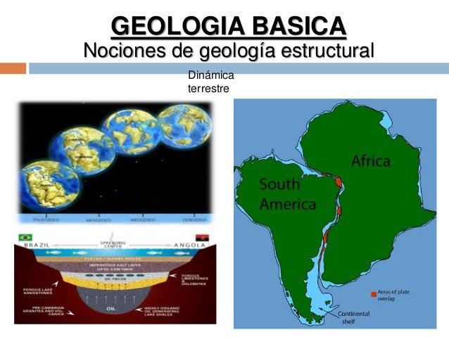 GEOLOGIA BASICA Nociones de geología estructural Dinámica terrestre