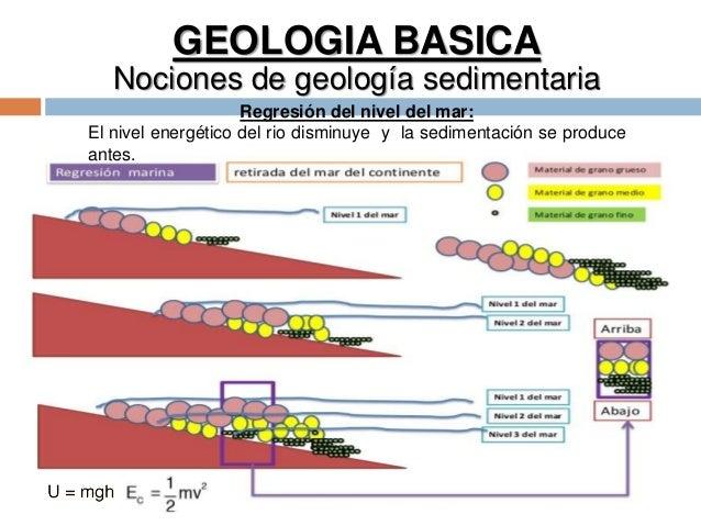 GEOLOGIA BASICA Nociones de geología sedimentaria Regresión del nivel del mar: El nivel energético del rio disminuye y la ...