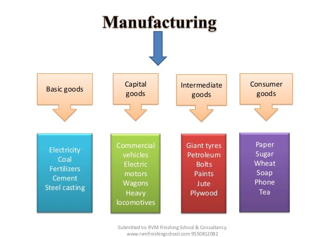 Manufacturing sector in India before and after the liberalisation of 1991