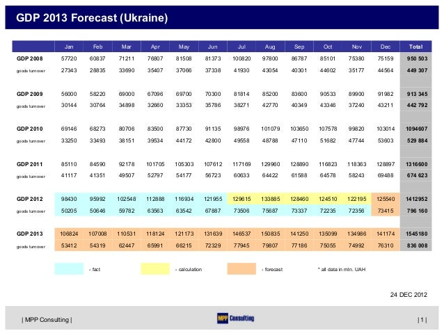 GDP 2013 Forecast (Ukraine)                  Jan       Feb     Mar      Apr      May             Jun      Jul      Aug    ...