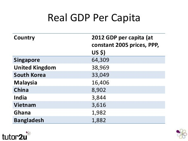 macroeconomic gdp of malaysia Malaysia gdp is forecast to go down to 2897 usd billion in 2017.
