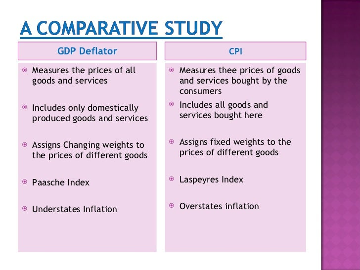 relationship between cpi and gdp deflator difference
