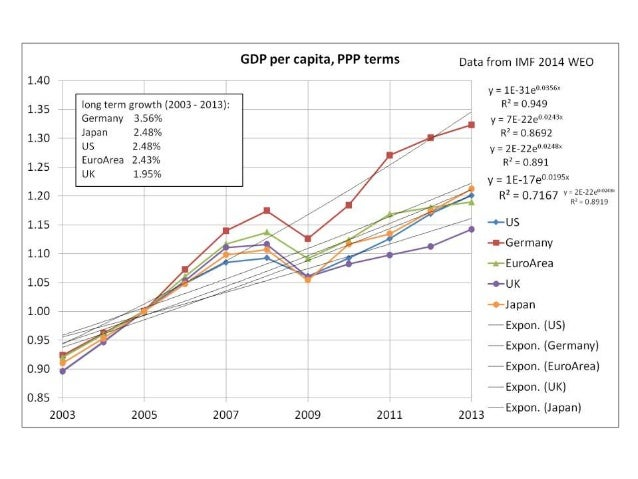 GDP Per Capita.  PPP terms Data from IMF 2014 weo  y =  1E_31eo. os5a.  R' =  0.949  long term growth:   US 2.48%  EA 2.43...