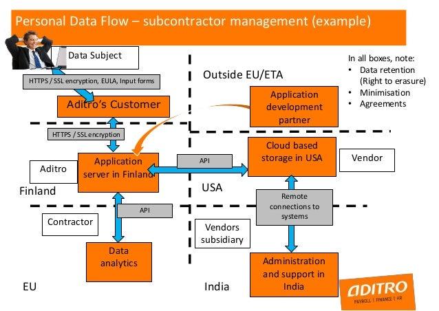 Audit Process Flow Chart Template