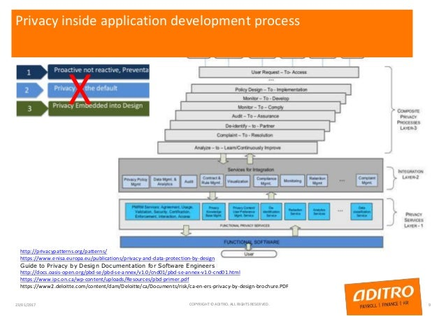 Privacy inside application development process 23/01/2017 COPYRIGHT © ADITRO. ALL RIGHTS RESERVED. 9 X http://privacypatte...
