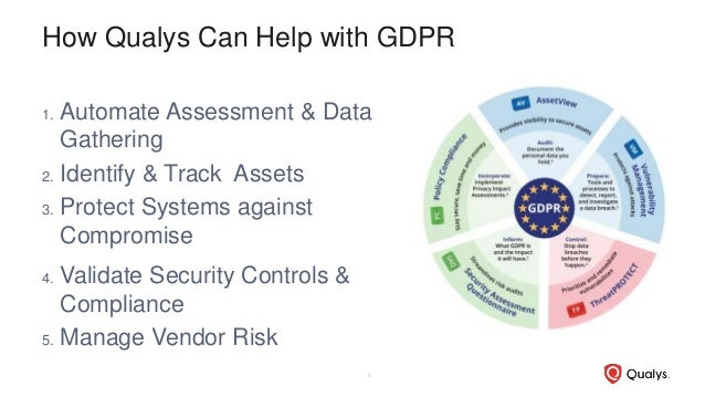 How Qualys Can Help with GDPR 1. Automate Assessment & Data Gathering 2. Identify & Track Assets 3. Protect Systems agains...