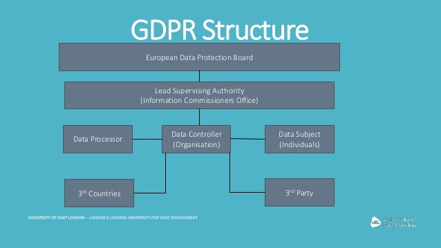 Image result for GDPR structure