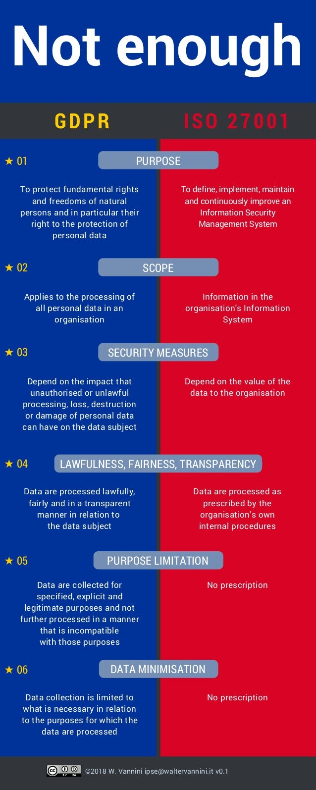 difference between iso 27001 and gdpr