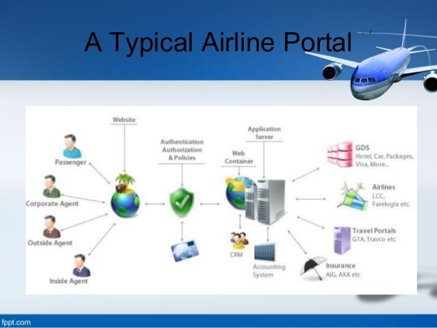 Gds The Reason Behind Growth Of Airline Industry