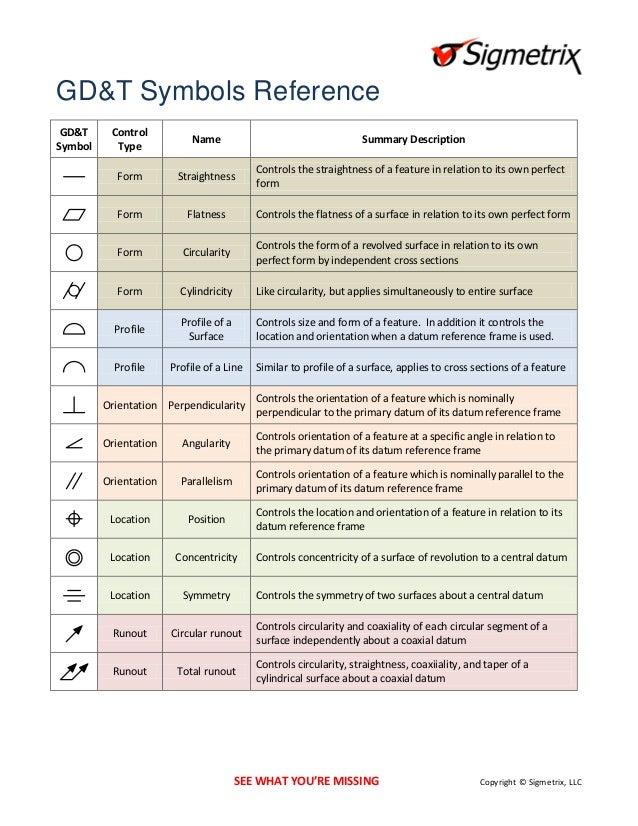 Gdt Symbols Reference